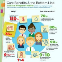 Care.com Benefits of Workplace Solutions