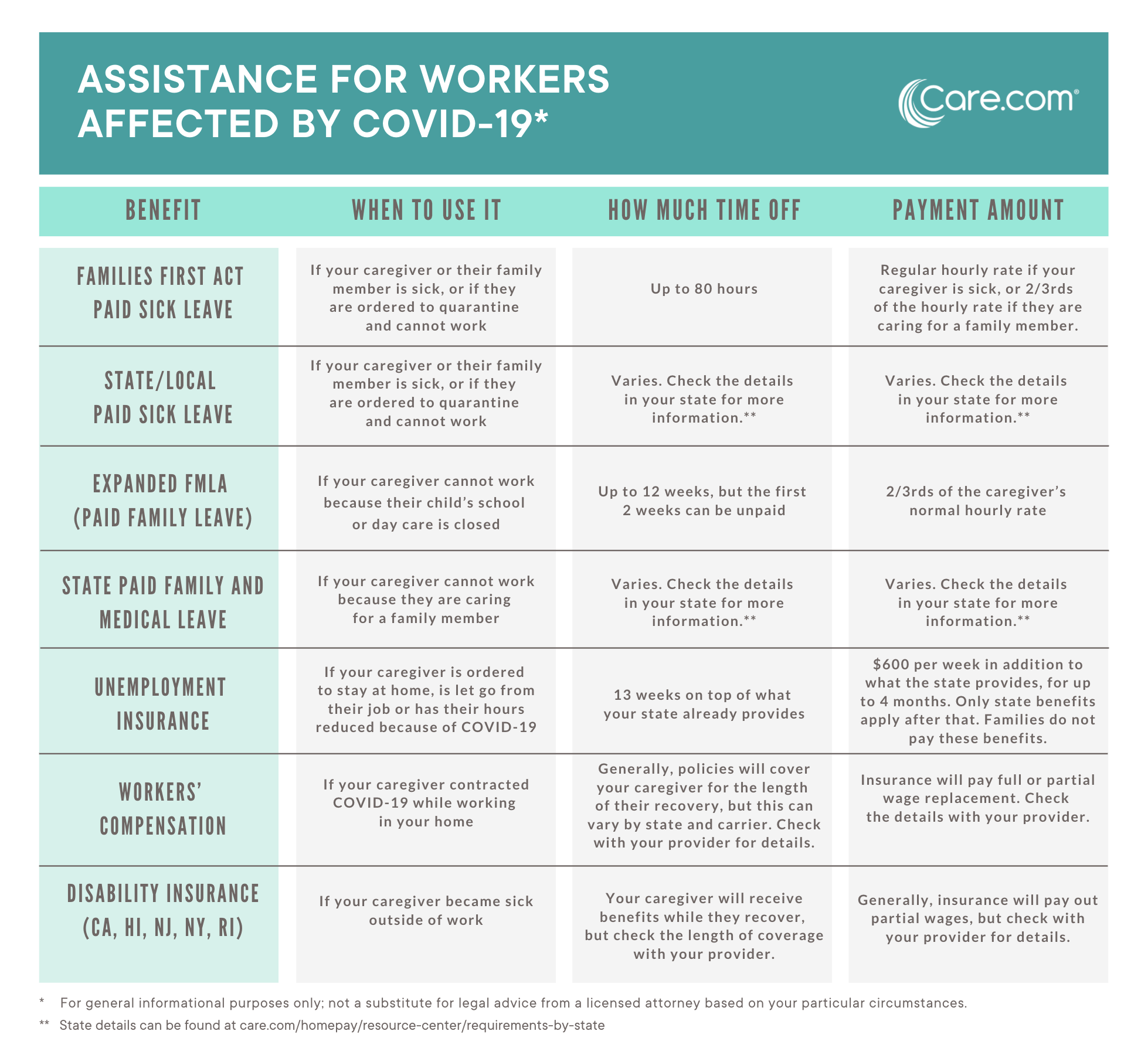 COVID-19 sick time and paid family leave benefits