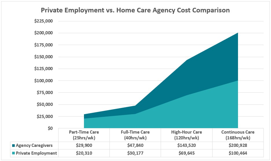 Private hire senior care cost versus using an agency