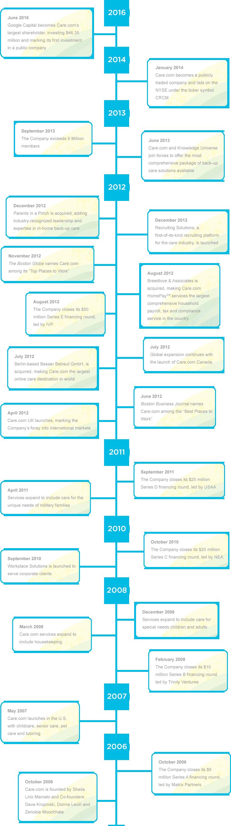 Comapny Timeline