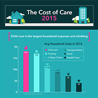 Cost of Childcare