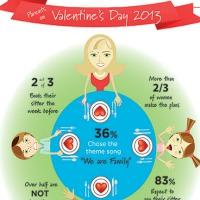 Care.com Valentine's Day Survey