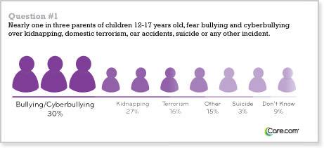 bully-fear